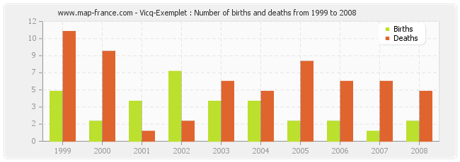 Vicq-Exemplet : Number of births and deaths from 1999 to 2008