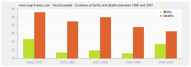 Vicq-Exemplet : Evolution of births and deaths between 1968 and 2007