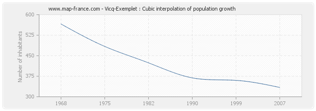 Vicq-Exemplet : Cubic interpolation of population growth