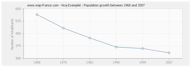 Population Vicq-Exemplet