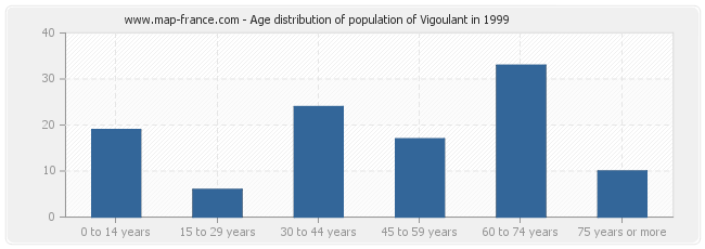 Age distribution of population of Vigoulant in 1999