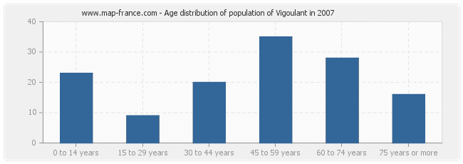 Age distribution of population of Vigoulant in 2007