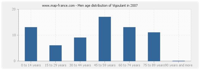 Men age distribution of Vigoulant in 2007