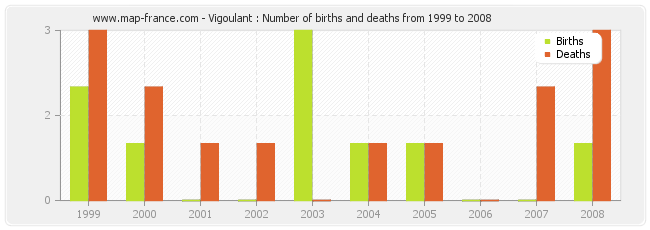 Vigoulant : Number of births and deaths from 1999 to 2008