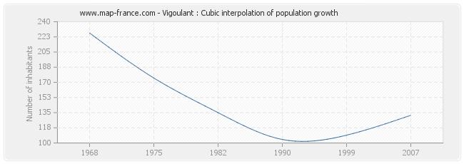 Vigoulant : Cubic interpolation of population growth