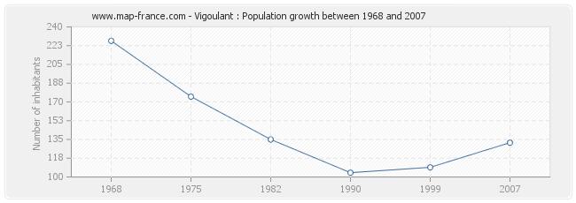 Population Vigoulant