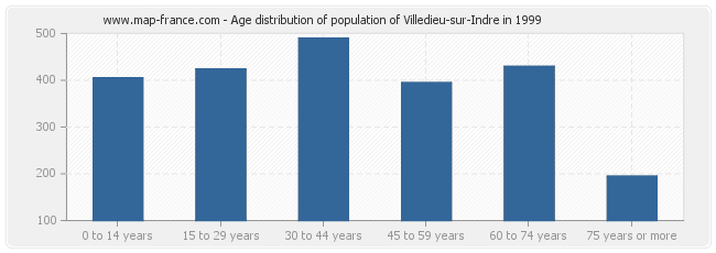 Age distribution of population of Villedieu-sur-Indre in 1999