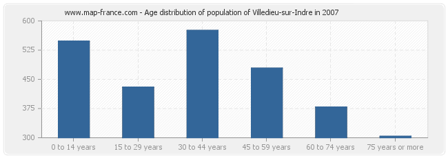 Age distribution of population of Villedieu-sur-Indre in 2007