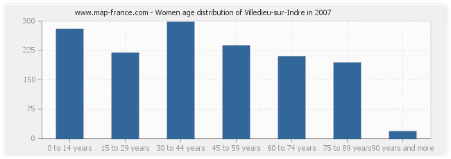 Women age distribution of Villedieu-sur-Indre in 2007