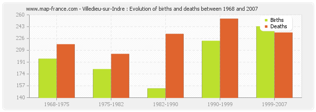Villedieu-sur-Indre : Evolution of births and deaths between 1968 and 2007