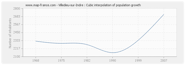 Villedieu-sur-Indre : Cubic interpolation of population growth