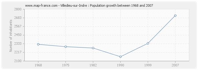 Population Villedieu-sur-Indre