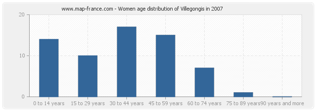 Women age distribution of Villegongis in 2007