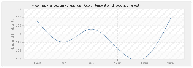 Villegongis : Cubic interpolation of population growth