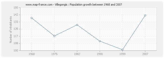 Population Villegongis