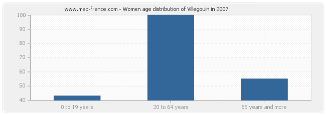 Women age distribution of Villegouin in 2007