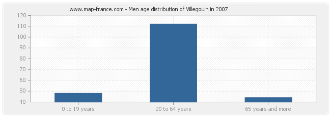 Men age distribution of Villegouin in 2007