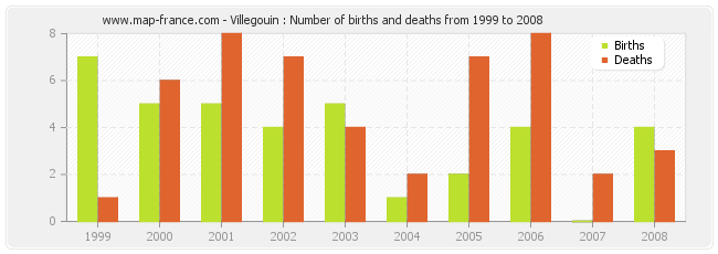 Villegouin : Number of births and deaths from 1999 to 2008