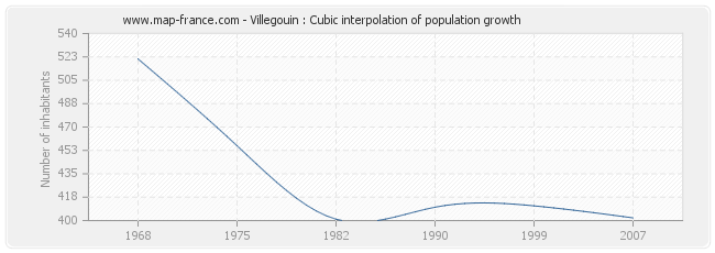 Villegouin : Cubic interpolation of population growth
