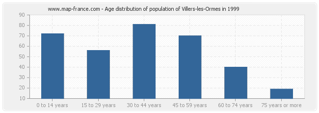 Age distribution of population of Villers-les-Ormes in 1999