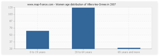 Women age distribution of Villers-les-Ormes in 2007
