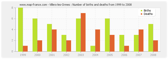 Villers-les-Ormes : Number of births and deaths from 1999 to 2008