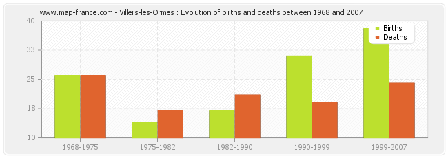 Villers-les-Ormes : Evolution of births and deaths between 1968 and 2007