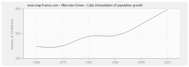 Villers-les-Ormes : Cubic interpolation of population growth
