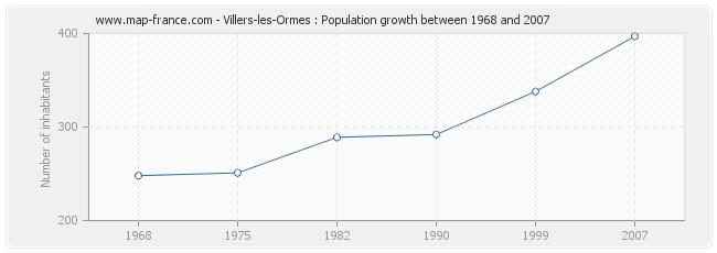 Population Villers-les-Ormes