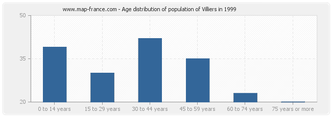 Age distribution of population of Villiers in 1999