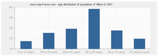 Age distribution of population of Villiers in 2007