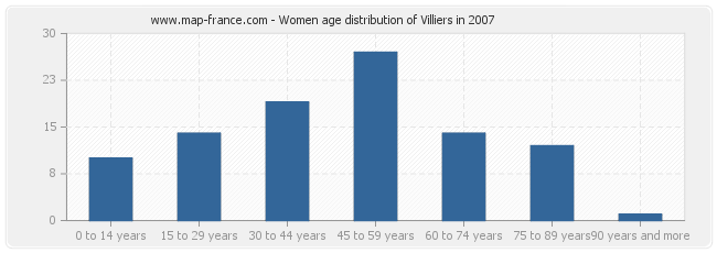 Women age distribution of Villiers in 2007