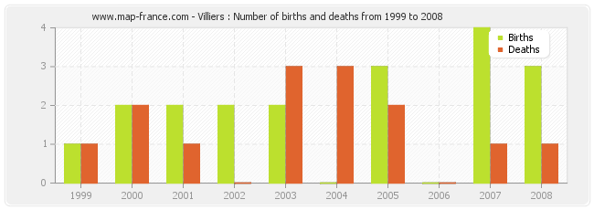 Villiers : Number of births and deaths from 1999 to 2008