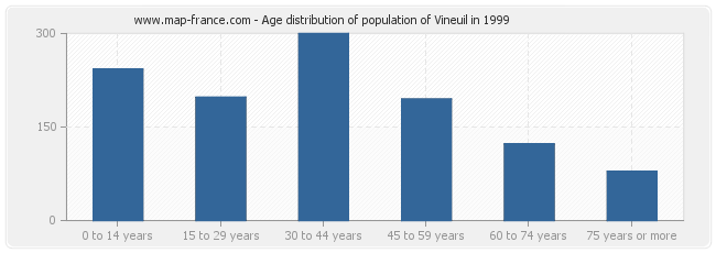 Age distribution of population of Vineuil in 1999