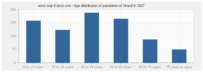 Age distribution of population of Vineuil in 2007