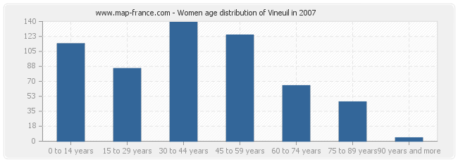 Women age distribution of Vineuil in 2007