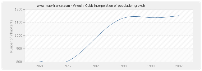Vineuil : Cubic interpolation of population growth