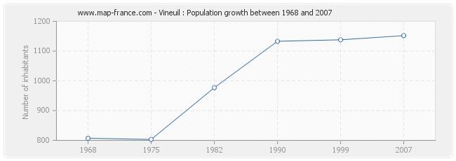 Population Vineuil