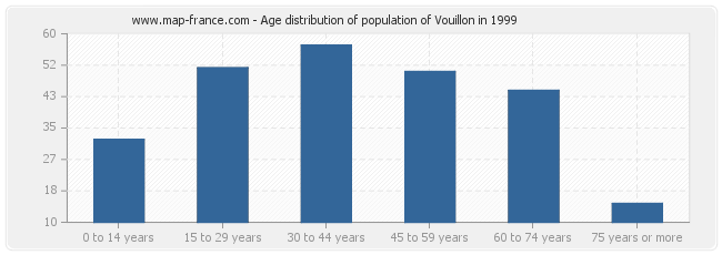 Age distribution of population of Vouillon in 1999