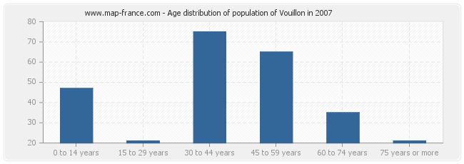 Age distribution of population of Vouillon in 2007