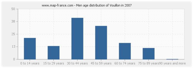 Men age distribution of Vouillon in 2007