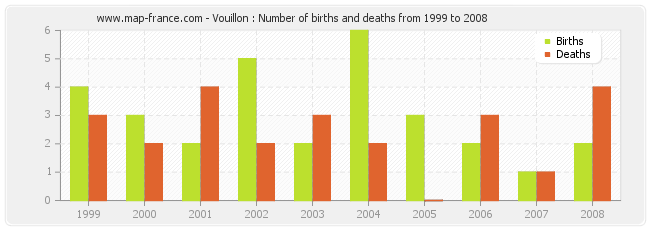 Vouillon : Number of births and deaths from 1999 to 2008