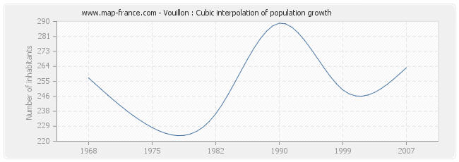 Vouillon : Cubic interpolation of population growth