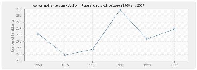 Population Vouillon