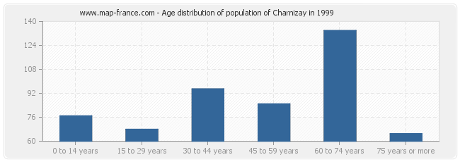 Age distribution of population of Charnizay in 1999