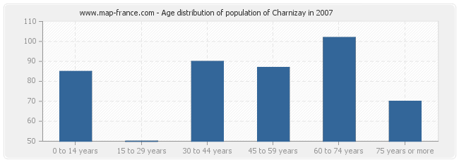 Age distribution of population of Charnizay in 2007