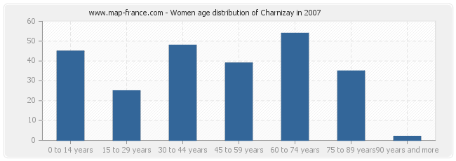 Women age distribution of Charnizay in 2007