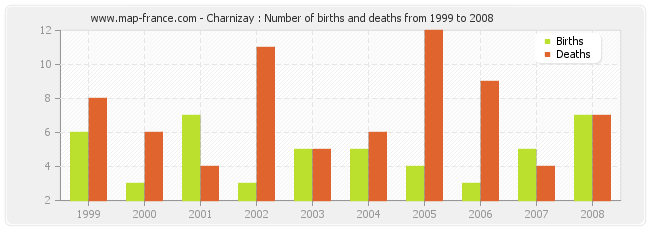 Charnizay : Number of births and deaths from 1999 to 2008