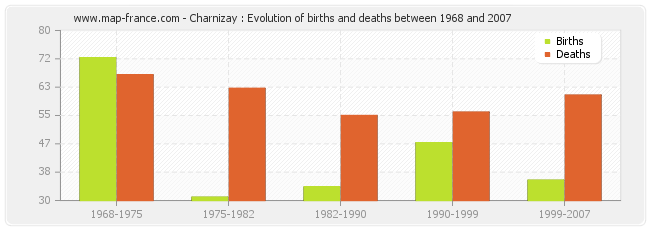Charnizay : Evolution of births and deaths between 1968 and 2007