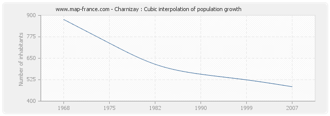 Charnizay : Cubic interpolation of population growth